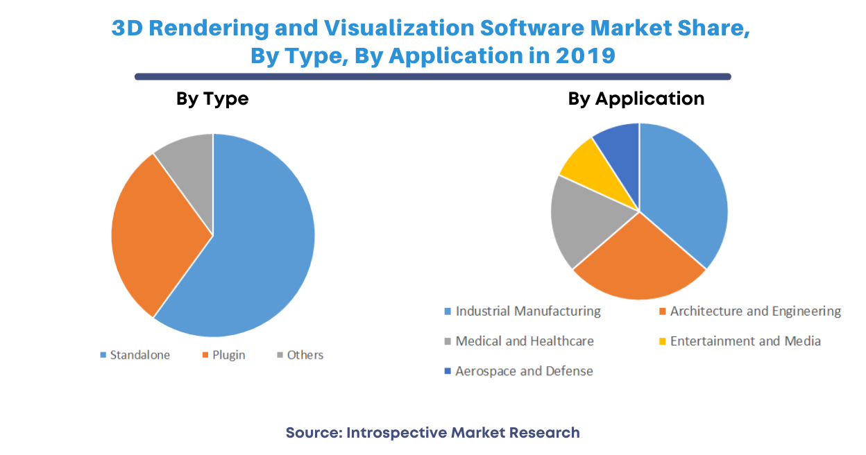 3D Rendering and Visualization Software Market - Analysis & Share