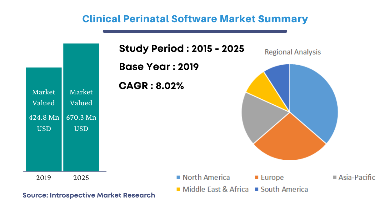 Clinical Prenatal Software (CPS) market