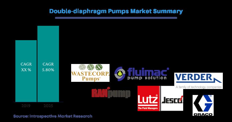 Double Diaphragm Market