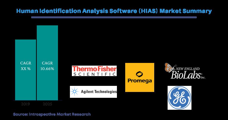Human Identification Analysis Software (HIAS) Market