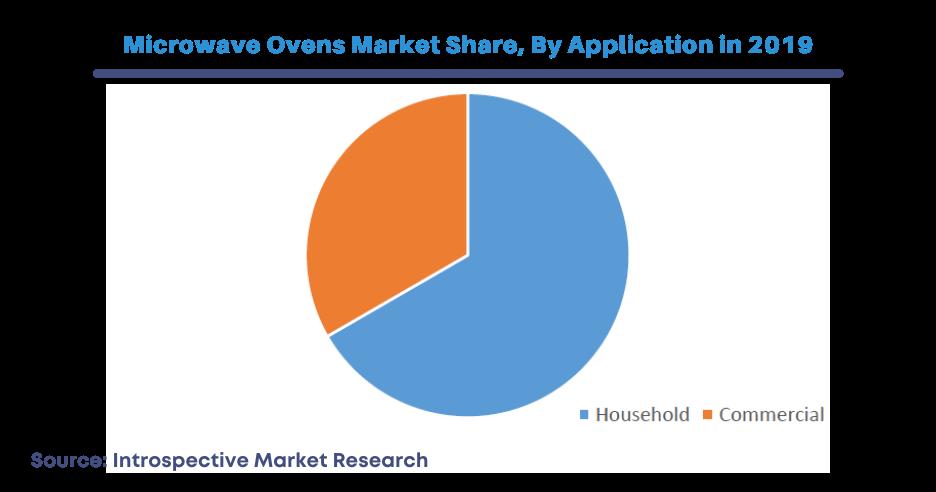 Microwave Ovens Market