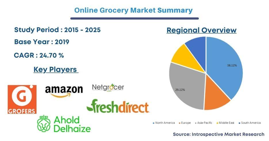 Online Grocery Market