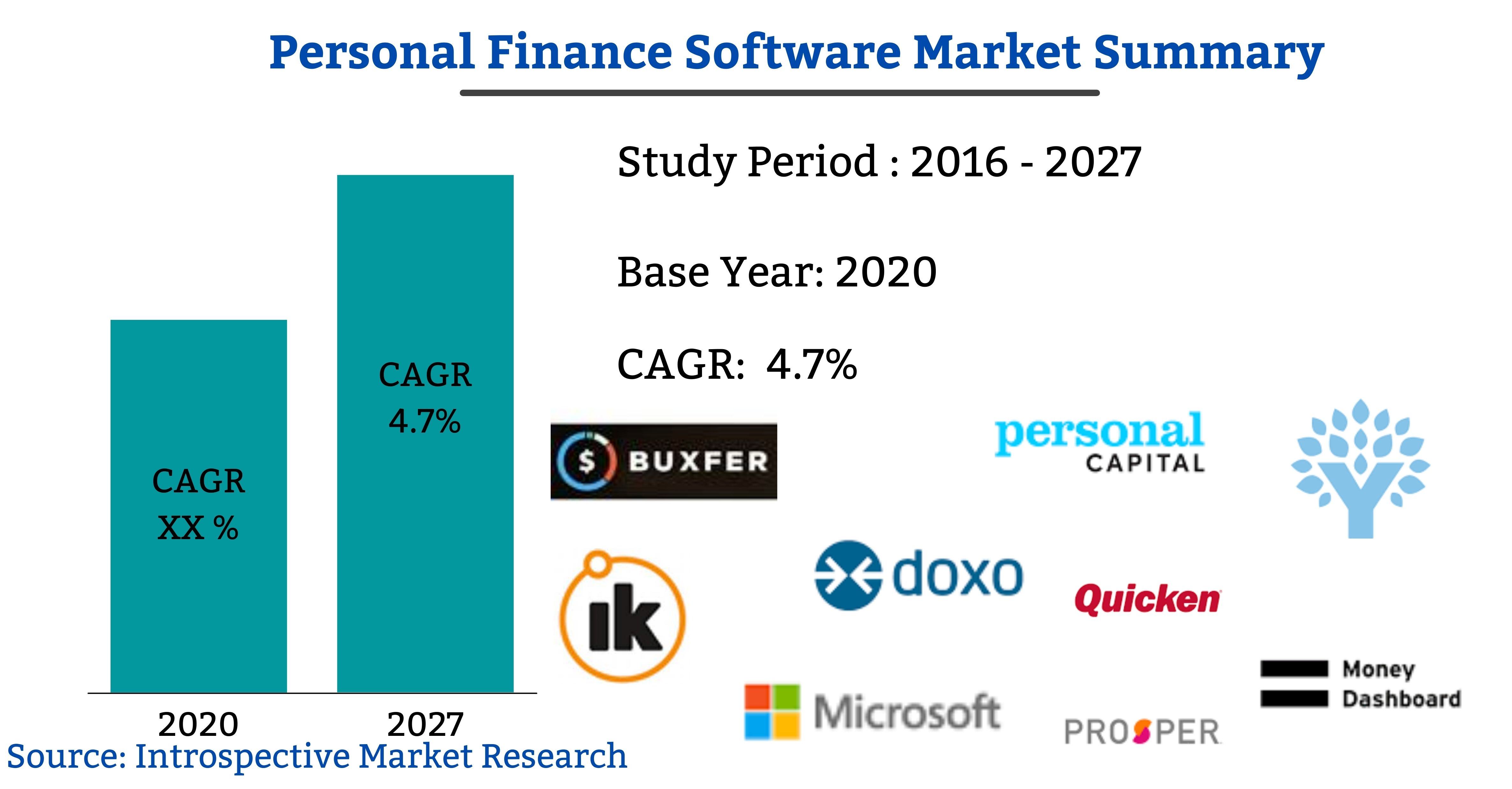 Personal Finance Software Market
