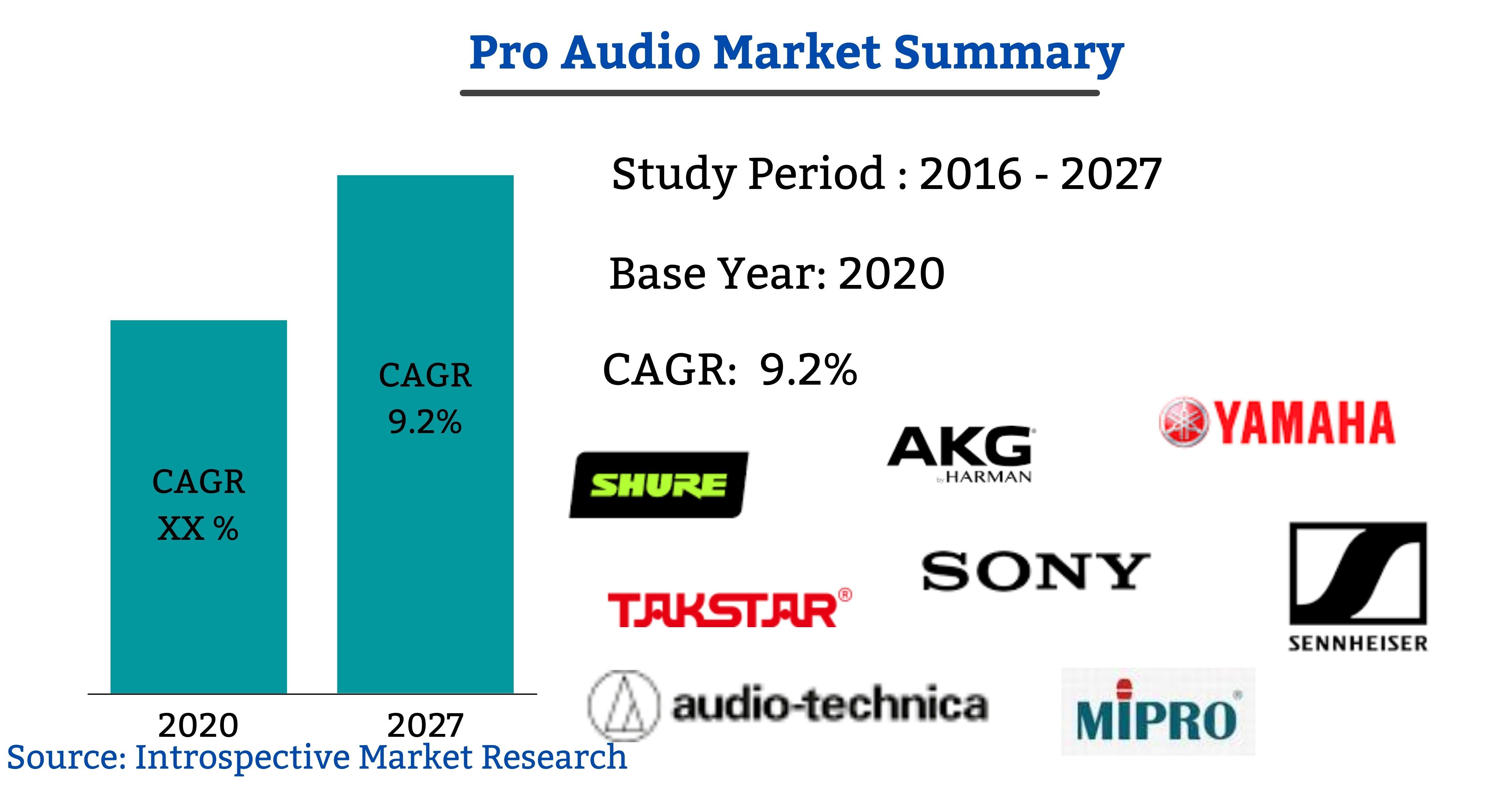 Pro Audio Market