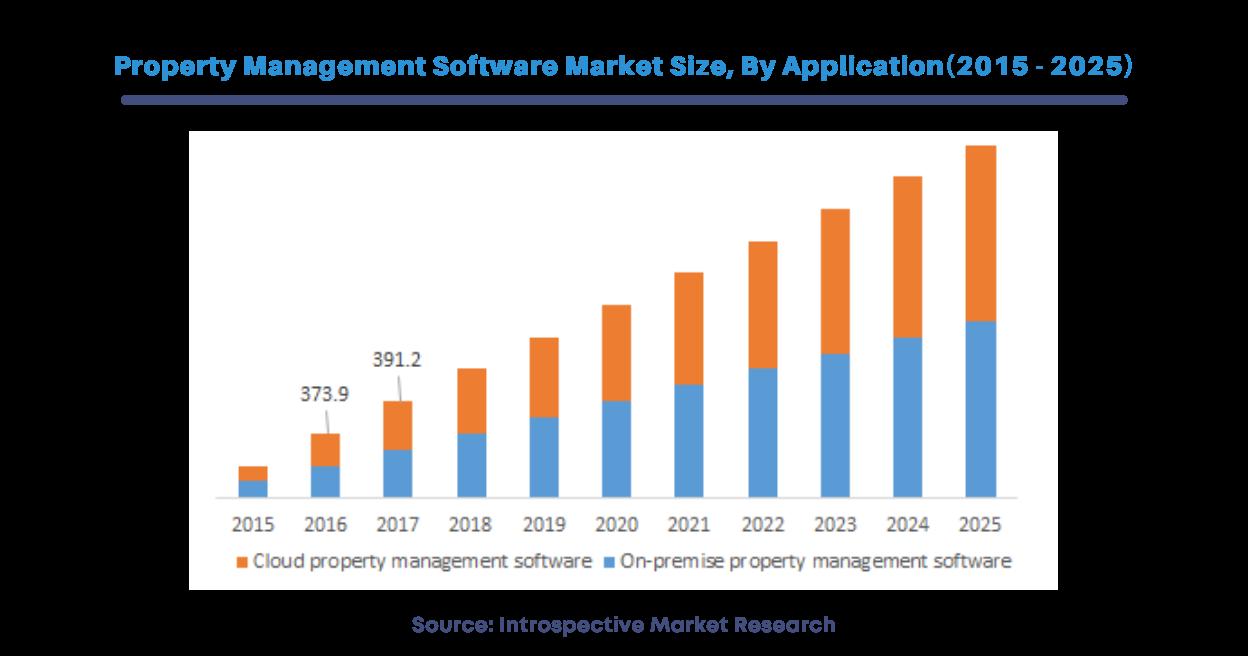 Property Management Software Market Share