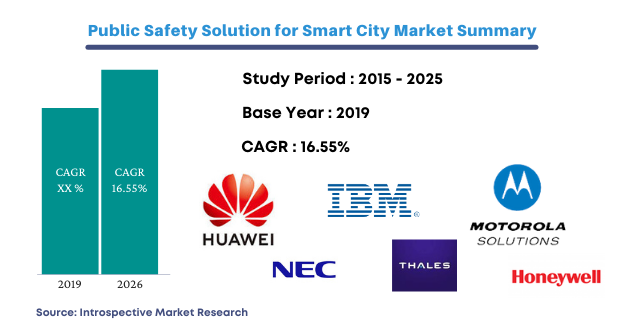 PUBLIC SAFETY SOLUTION FOR SMART CITY MARKET