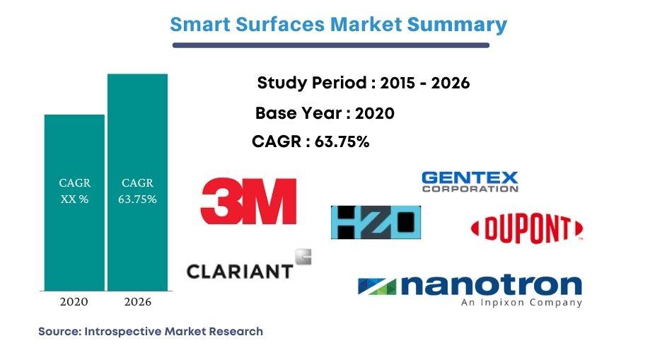 Smart Surfaces Market