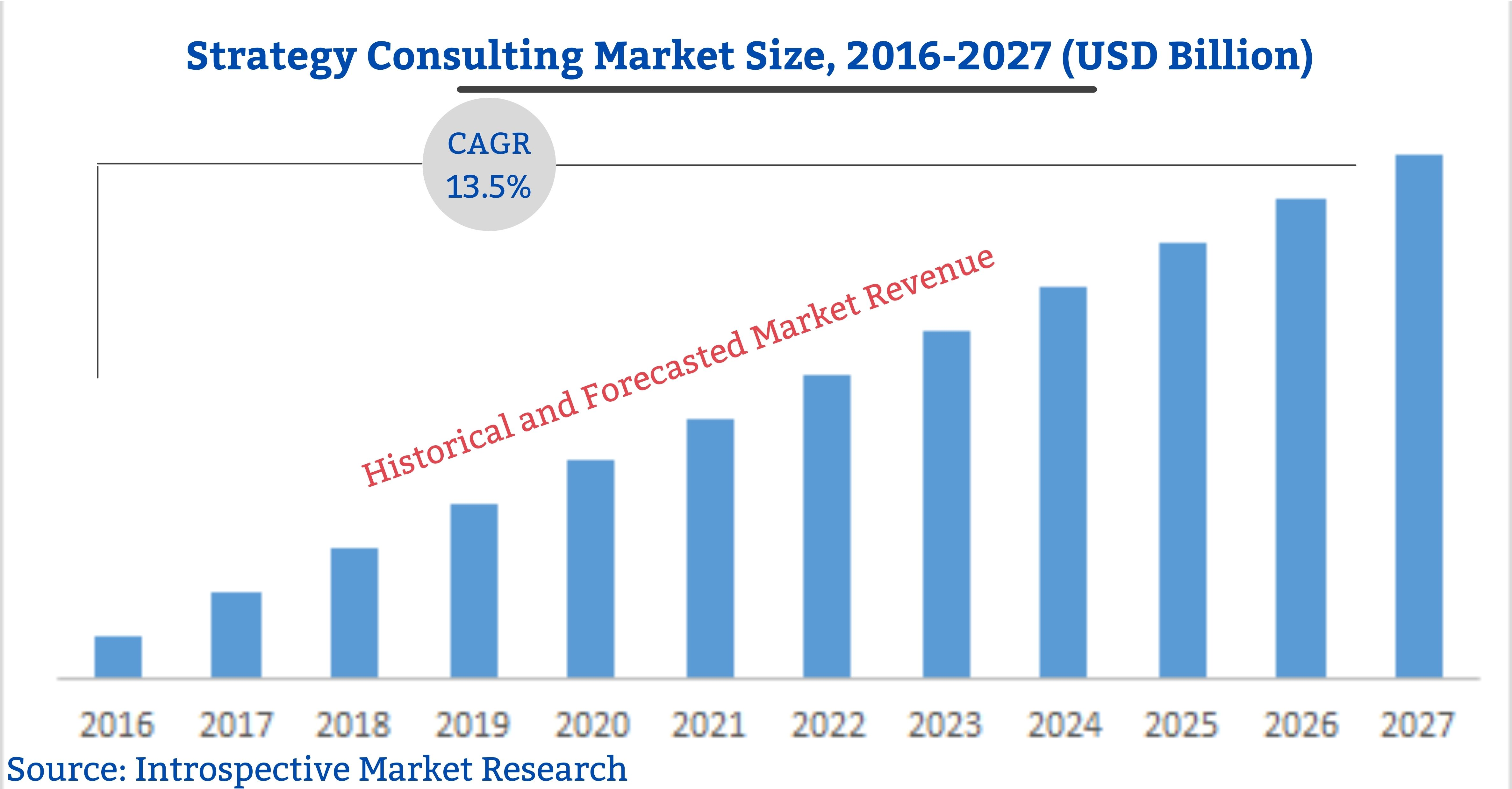 Strategy Consulting Market